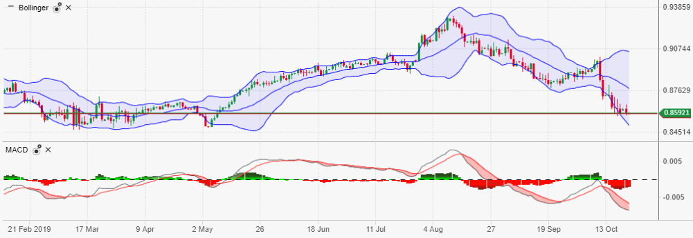 EUR/GBP Daily Candlestick Chart | Source: ActivTrader